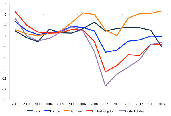 Figure 3. General government net lending/borrowing. Source IMF WEO