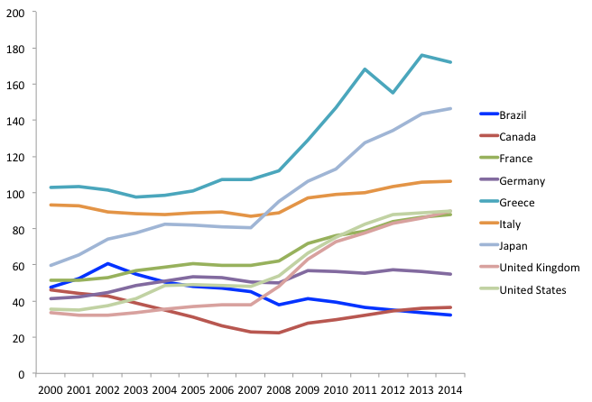 Figure 4. General government net debt (% of GDP). Source IMF WEO