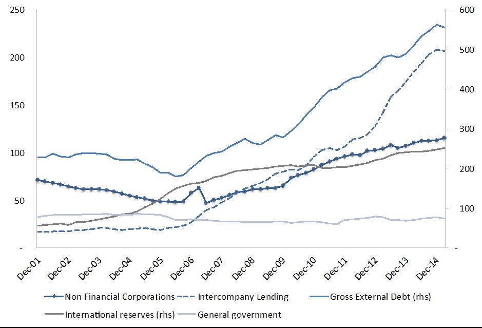 Figure 5. Brazil's external debt and international reserves (US$ billion). Source: Central Bank of Brazil