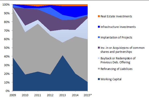 Figure 7. Debêntures Allocation of Proceeds. Source: Anbima, Capital market bulletin