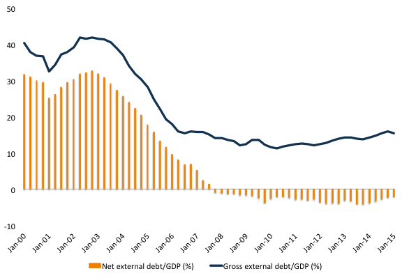 Figure 2. Net and Gross external debt over GDP. Source: BCB