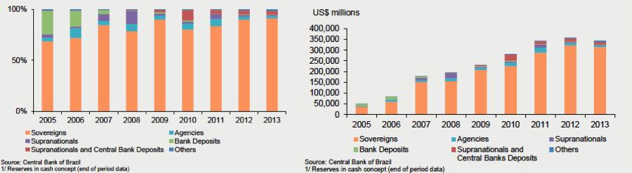 Figure 7. International Reserves Asset Allocation. Source: BCB 2014, p.16