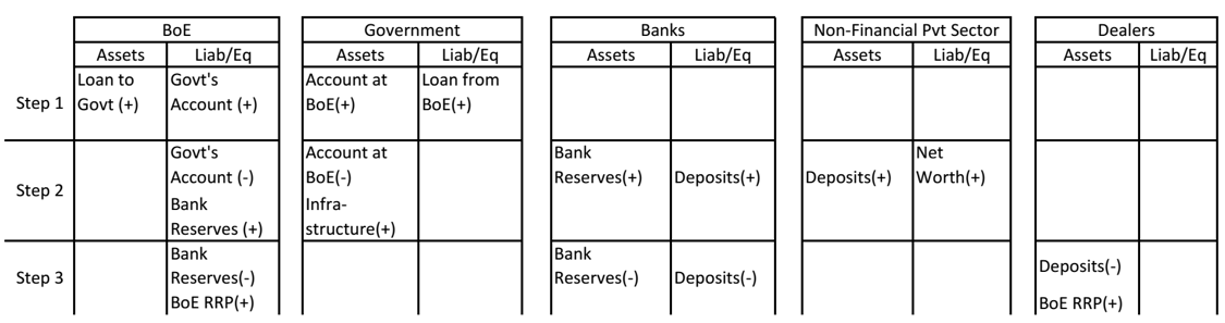 Table 2: PQE with RRPs by the BoE to Drain Excess Reserve Balances