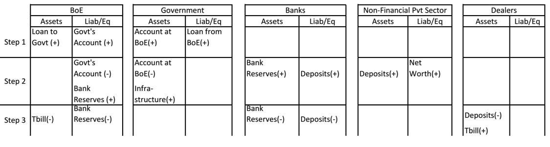 Table 3: PQE with Tbill Sales to Drain Excess Reserve Balances