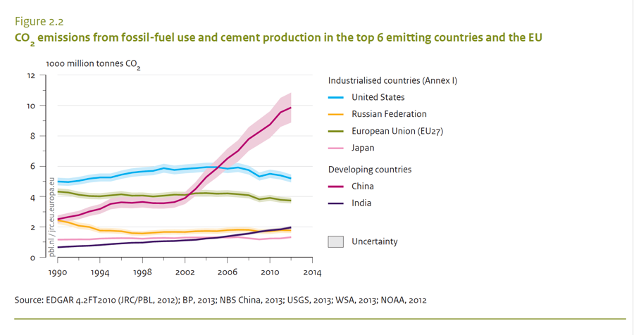 "Since 2002, the global greenhouse gas emissions story has been the skyrocketing emissions from China and to a lesser extent other rapidly industrializing countries like India.  Developed nations emissions are mostly flat. From: PBL Netherlands Environmental Assessment Agency  (2013) ""Trends in global CO2 emissions: 2013 Report"" p. 11"