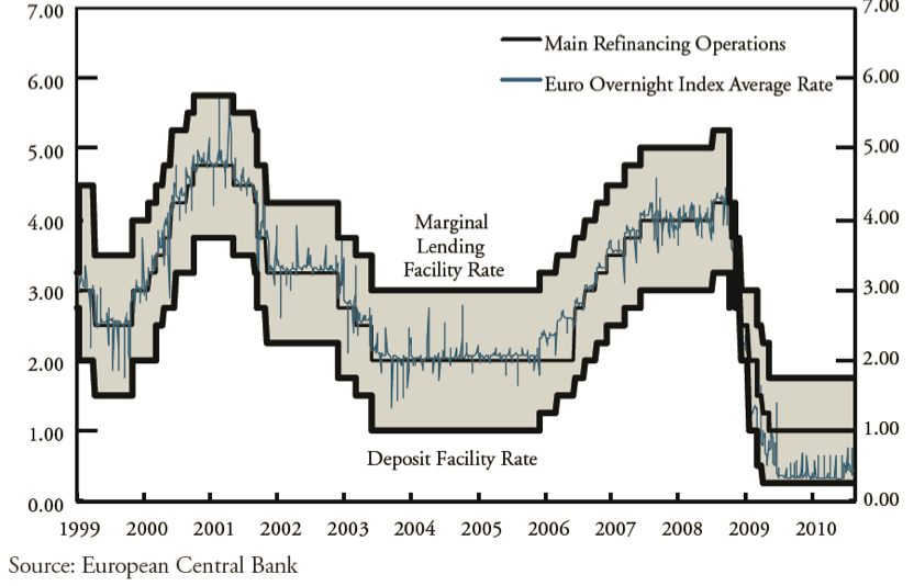 Figure 8. Corridor of ECB Source: Kahn's Monetary Policy under a Corridor Operating Framework