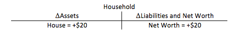 Figure 5. T-account that records the higher house value