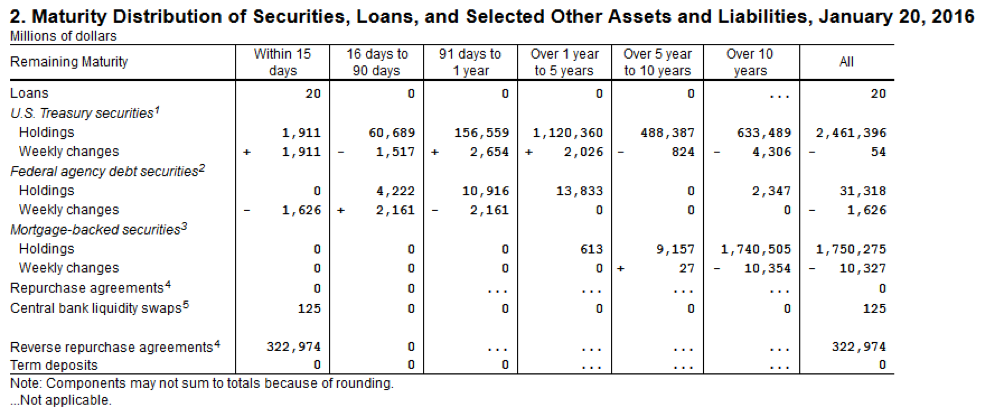 Table 1. Source: Federal Reserve, Series H.4.1