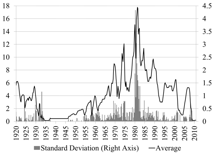 Figure 1. FFR, Monthly Average and Standard Deviation Source: Federal Reserve Board, NY Federal Reserve Bank