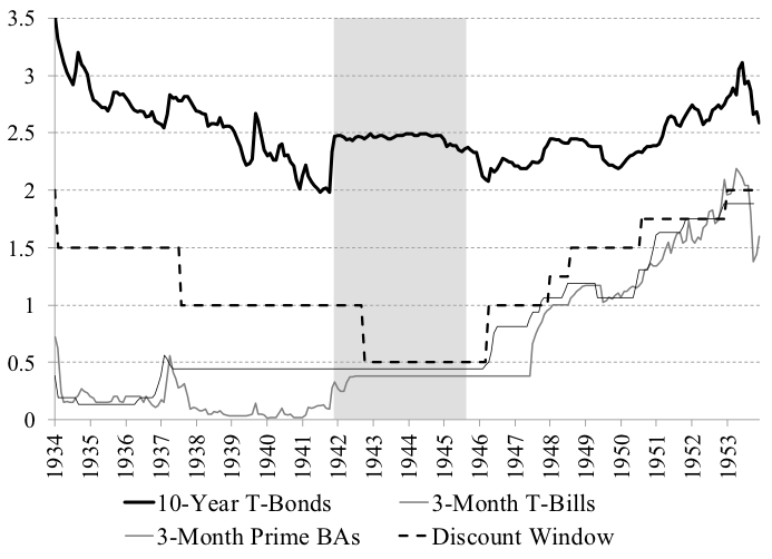 Figure 4. U.S. Interest rates in the 1930s, 1940s and 1950s, Percent. Sources: NBER, Board of Governors of the Federal Reserve System Note: Grey area is represents U.S. official involvement in World War Two.