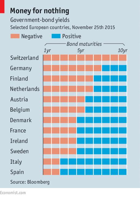 Source: The Economist Figure 5. Yields on Government Bonds