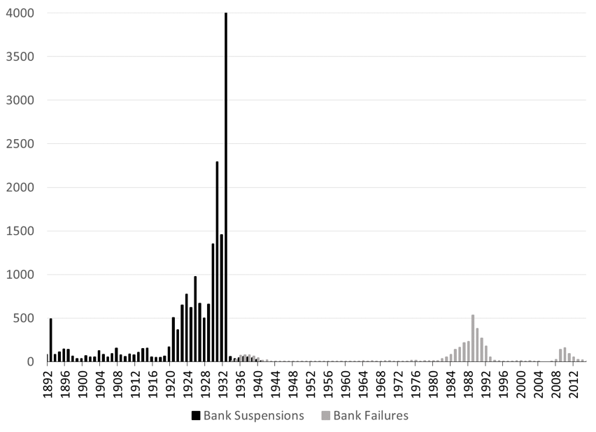 Figure 2. Annual Number of Bank Suspensions (1892-1941) and Bank Failures (1934-2015) Source: FDIC (Bank Failures) and Monetary and Banking Statistics 1914-1941 (Bank Suspensions) Note: Bank suspension includes banks that closed temporarily or permanently on account of financial difficulty; excludes times of special bank holiday. Bank failures refer to banks that were permanently closed.
