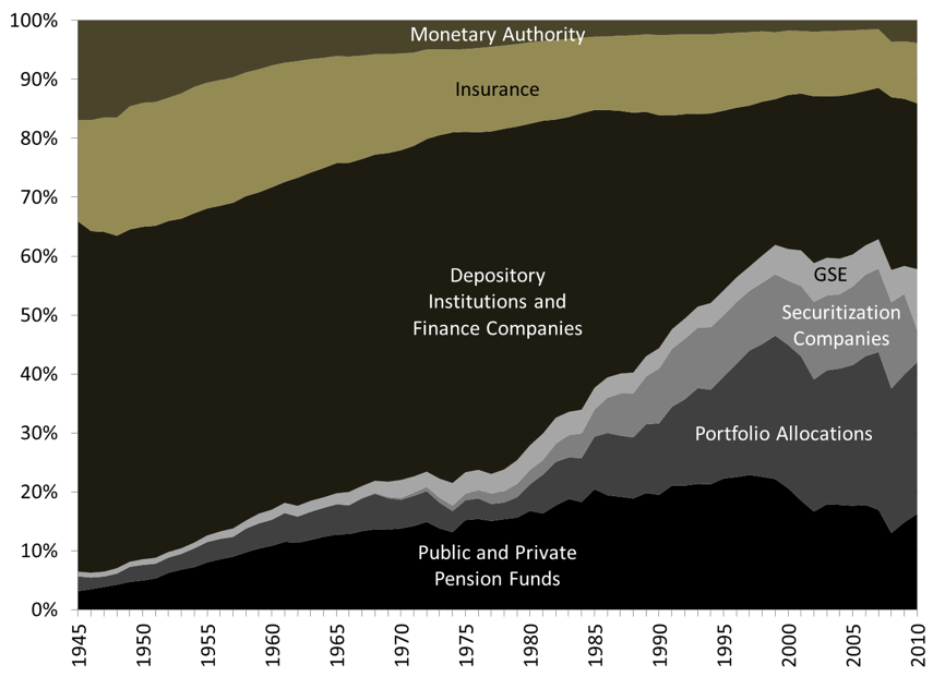 Figure 3. Allocation of Financial Assets within the Financial Sector Source: Federal Reserve