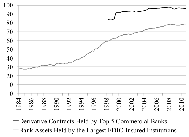 Figure 3. Concentration of the banking industry Note: Largest FDIC Insured Bank have over $10 Billion of Assets (595 institutions in 2016 or 10% of the industry)