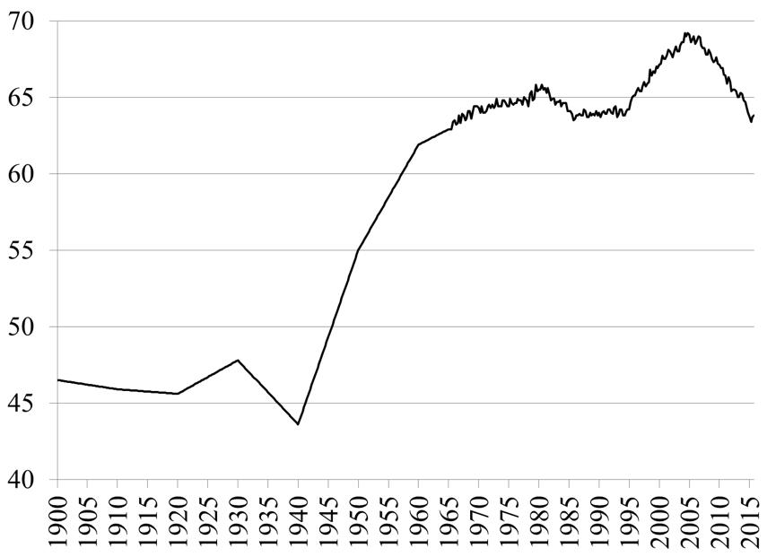 Figure 5. Homeownership Rate in the U.S. (Percent). Source: U.S. Census Bureau