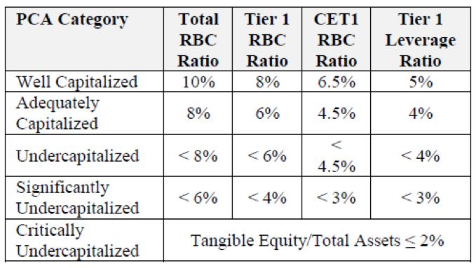 Table 2. Capital Adequacy Ratios. Source: FDIC Capital Regulation Manual.