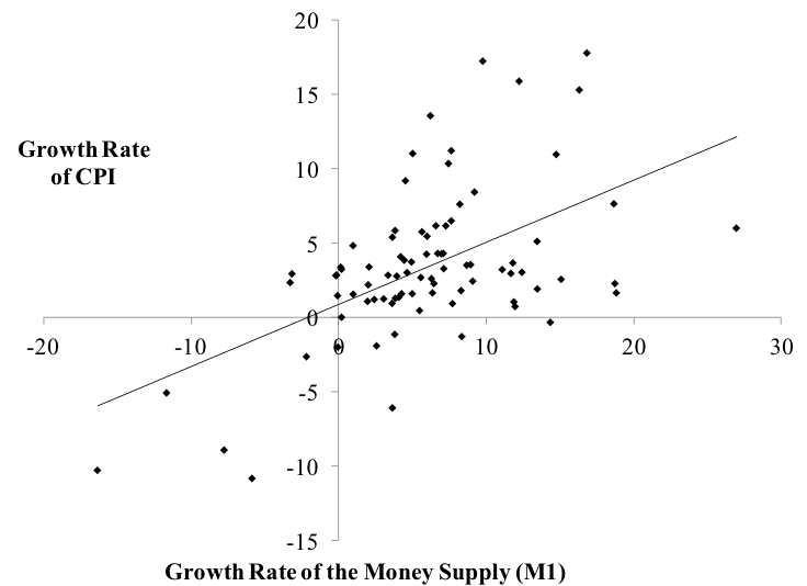 Figure 1. Annual Growth Rate of CPI and of the Money Supply Sources: BLS, Federal Reserve