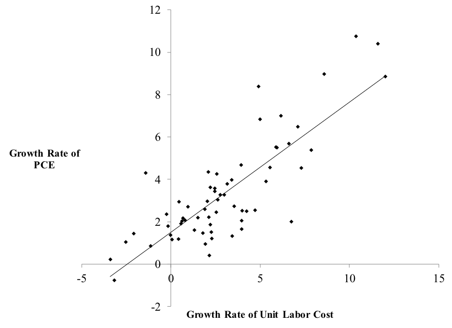 Figure 3. Annual Growth Rate of Unit Cost of Labor and Growth Rate of PCE Source: BEA, Federal Reserve
