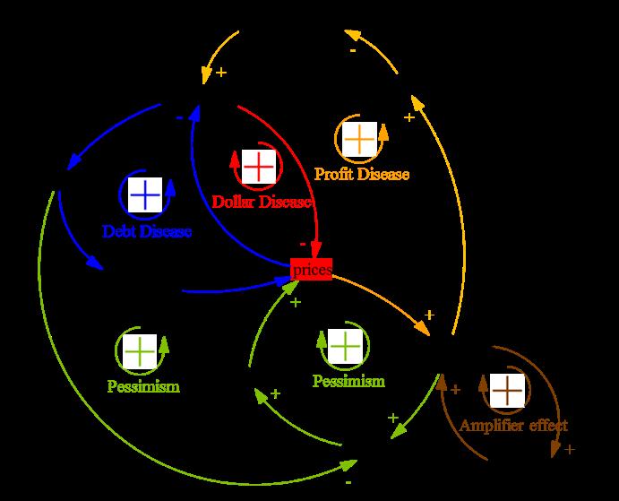 Figure 7. Confidence crisis