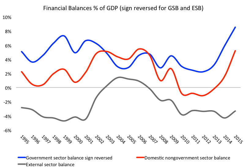 Figure 1. Financial Balances % of GDPSource: IBGE, CEI, author's own elaboration