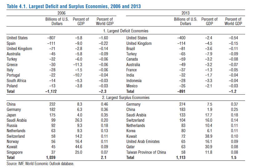 Table 1. Global imbalancesSource: IMF WEO, October 2014, p.118