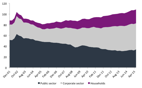 Figure 6. Net Public and Private Sector debt as a percentage of GDPSource: BIS, BCB, author's own elaboration
