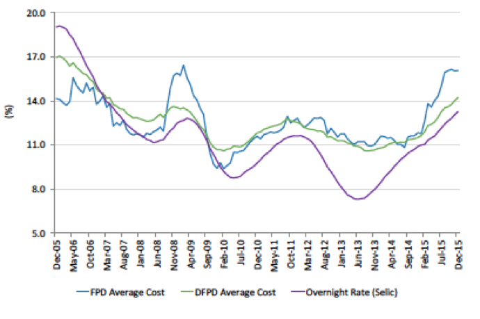 Figure 11. Average Selic rate (% p.y) and average cost of domestic public debt (DFPD) and federal public debt (FPD)Source: Ministry of Finance 2016