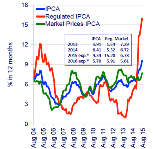 Figure 14. Government-regulated and market pricesSource: BCB
