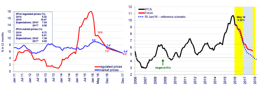 Figure 16. Government Regulated prices and CPI (IPCA) inflationSource: BCB