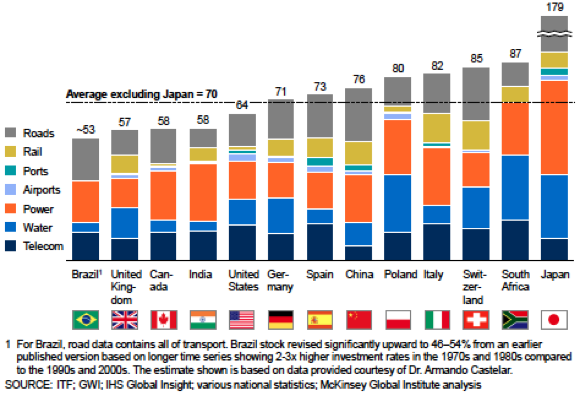 Figure 7. Total infrastructure stock (% of GDP)Source: Mckinsey  2013, p. 13
