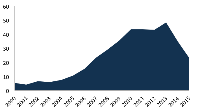 Figure 9. Petrobras CAPEX – USD billionSource: Petrobras